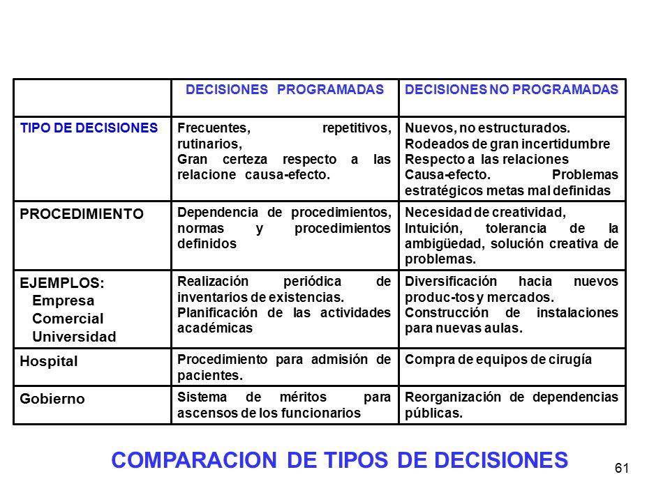 61 Reorganización de dependencias públicas. Sistema de méritos para ascensos de los funcionarios Gobierno Compra de equipos de cirugíaProcedimiento pa