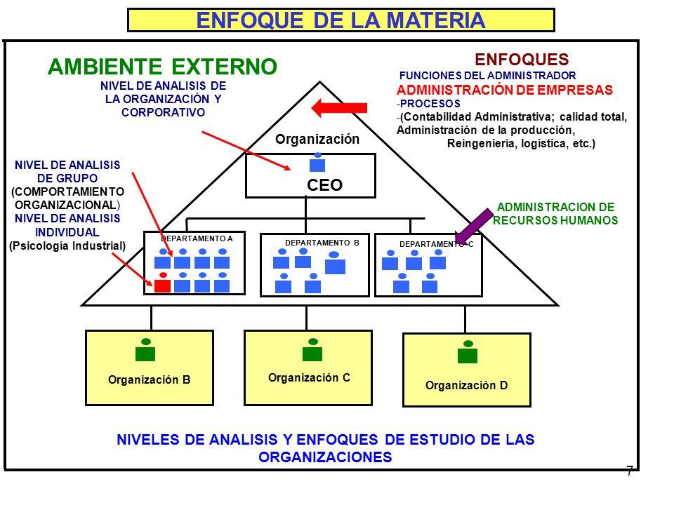7 ENFOQUE DE LA MATERIA CEO Organización B Organización C Organización D Organización NIVEL DE ANALISIS DE LA ORGANIZACIÓN Y CORPORATIVO NIVEL DE ANALISIS DE GRUPO (COMPORTAMIENTO ORGANIZACIONAL) NIVEL DE ANALISIS INDIVIDUAL (Psicología Industrial) DEPARTAMENTO A DEPARTAMENTO B DEPARTAMENTO C ADMINISTRACION DE RECURSOS HUMANOS NIVELES DE ANALISIS Y ENFOQUES DE ESTUDIO DE LAS ORGANIZACIONES AMBIENTE EXTERNO ENFOQUES FUNCIONES DEL ADMINISTRADOR ADMINISTRACIÓN DE EMPRESAS -PROCESOS -( Contabilidad Administrativa; calidad total, Administración de la producción, Reingeniería, logística, etc.)