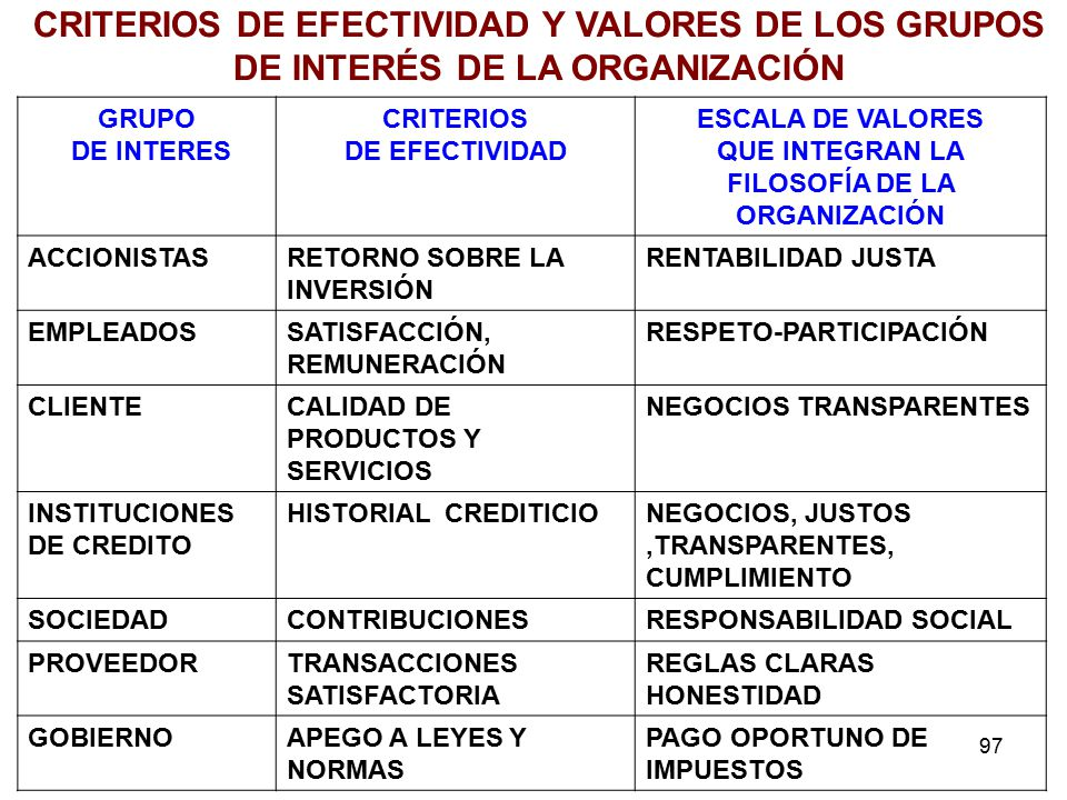 97 GRUPO DE INTERES CRITERIOS DE EFECTIVIDAD ESCALA DE VALORES QUE INTEGRAN LA FILOSOFÍA DE LA ORGANIZACIÓN ACCIONISTASRETORNO SOBRE LA INVERSIÓN RENTABILIDAD JUSTA EMPLEADOSSATISFACCIÓN, REMUNERACIÓN RESPETO-PARTICIPACIÓN CLIENTECALIDAD DE PRODUCTOS Y SERVICIOS NEGOCIOS TRANSPARENTES INSTITUCIONES DE CREDITO HISTORIAL CREDITICIONEGOCIOS, JUSTOS,TRANSPARENTES, CUMPLIMIENTO SOCIEDADCONTRIBUCIONESRESPONSABILIDAD SOCIAL PROVEEDORTRANSACCIONES SATISFACTORIA REGLAS CLARAS HONESTIDAD GOBIERNOAPEGO A LEYES Y NORMAS PAGO OPORTUNO DE IMPUESTOS CRITERIOS DE EFECTIVIDAD Y VALORES DE LOS GRUPOS DE INTERÉS DE LA ORGANIZACIÓN