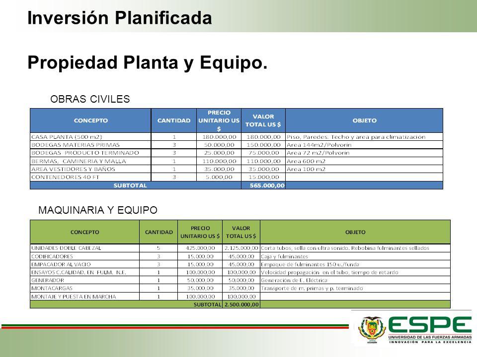 Inversión Planificada Propiedad Planta y Equipo. MAQUINARIA Y EQUIPO OBRAS CIVILES