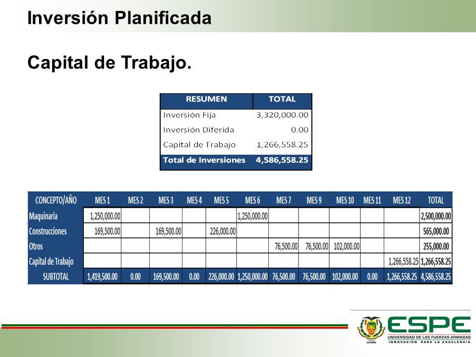 Inversión Planificada Capital de Trabajo.