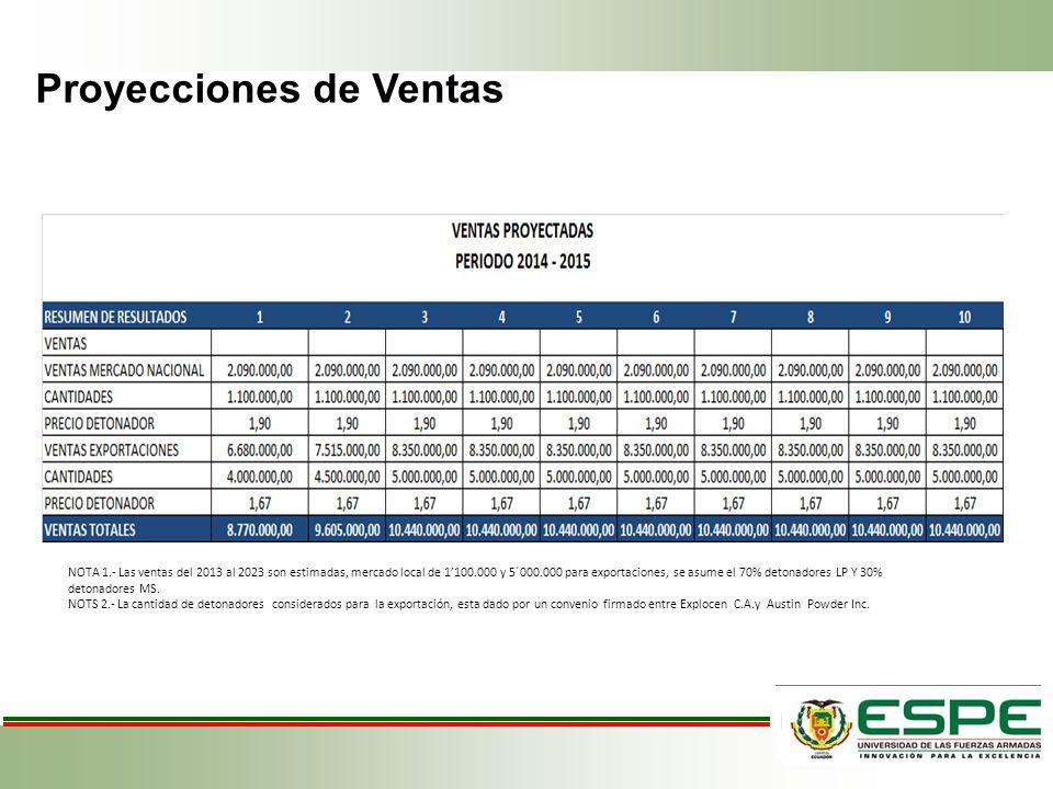 Proyecciones de Ventas NOTA 1.- Las ventas del 2013 al 2023 son estimadas, mercado local de 1100.000 y 5´000.000 para exportaciones, se asume el 70% d
