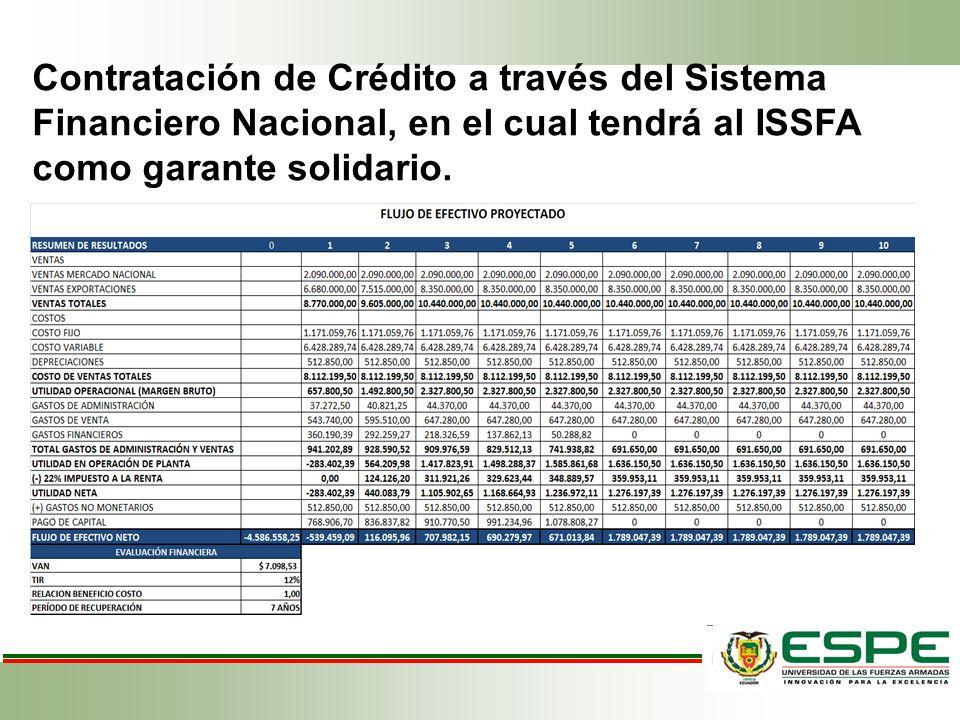 FLUJO DE EFECTIVO PROYECTADO RESUMEN DE RESULTADOS012345678910 VENTAS VENTAS MERCADO NACIONAL 2.090.000,00 VENTAS EXPORTACIONES 6.680.000,007.515.000,