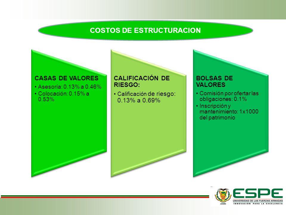 CASAS DE VALORES Asesoría: 0.13% a 0.46% Colocación: 0.15% a 0.53% CALIFICACIÓN DE RIESGO: Calificación de riesgo: 0.13% a 0.69% BOLSAS DE VALORES Com