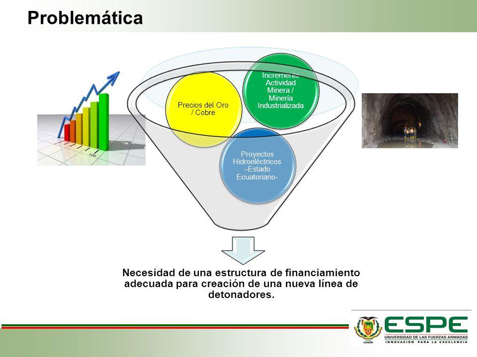 Necesidad de una estructura de financiamiento adecuada para creación de una nueva línea de detonadores. Proyectos Hidroeléctricos –Estado Ecuatoriano-