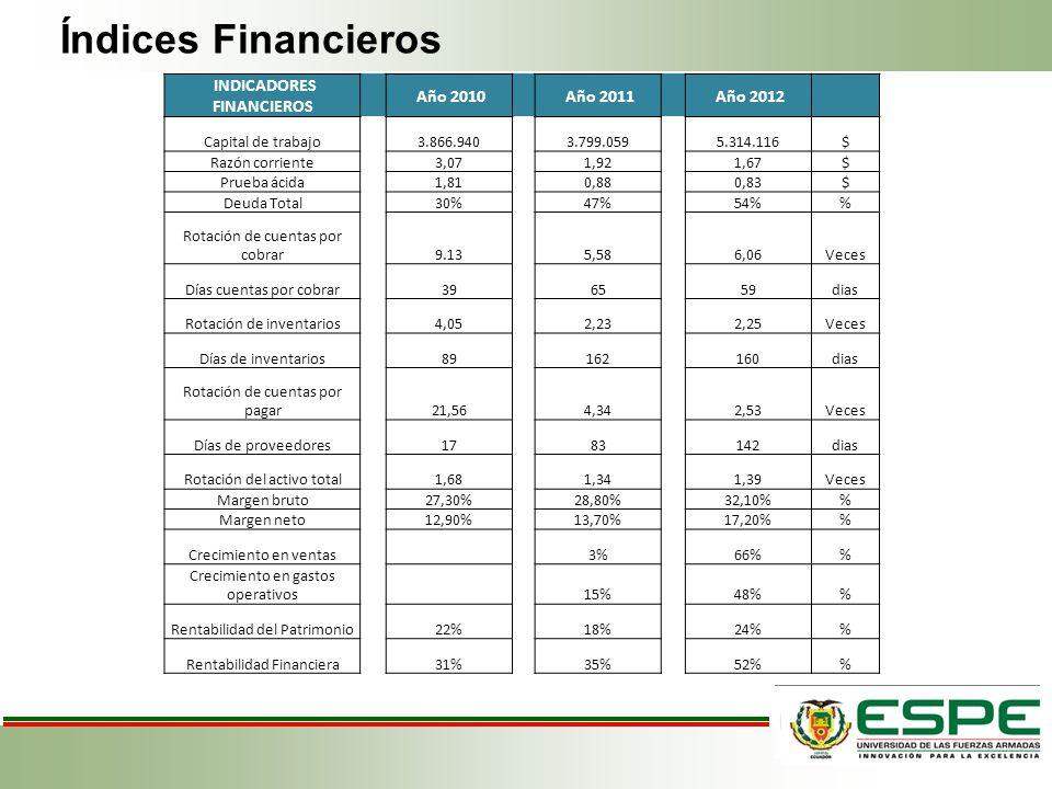 Índices Financieros INDICADORES FINANCIEROS Año 2010 Año 2011 Año 2012 Capital de trabajo 3.866.940 3.799.059 5.314.116$ Razón corriente 3,07 1,92 1,6