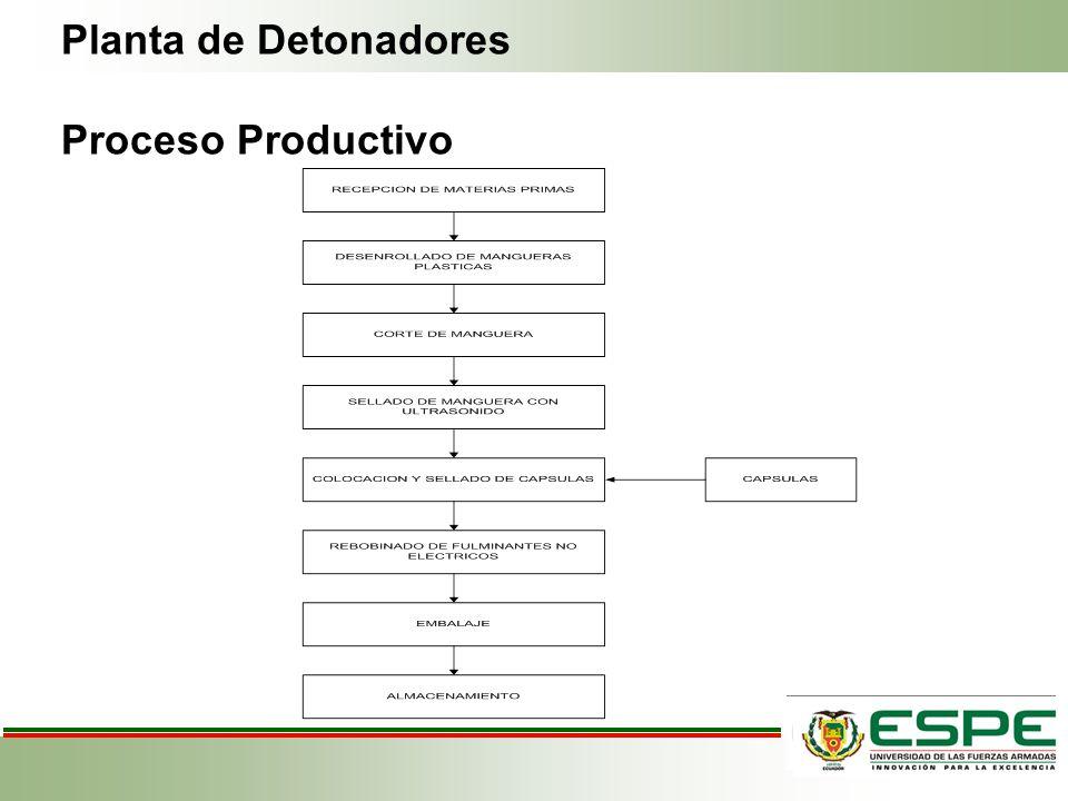 Planta de Detonadores Proceso Productivo