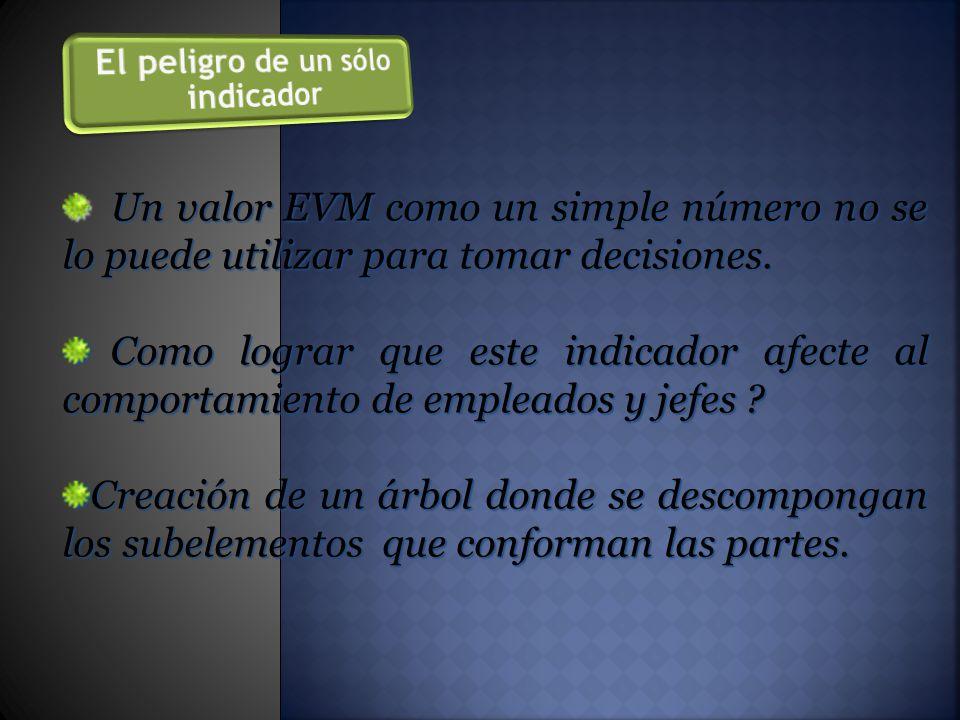Un valor EVM como un simple número no se lo puede utilizar para tomar decisiones.