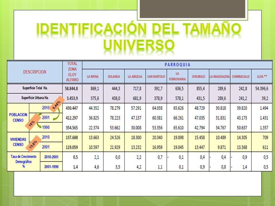 Elaborar un estudio de campo enfocado a la población de la Administración zonal Eloy Alfaro del Distrito Metropolitano de Quito para identificar: el estándar de vida, acceso a educación, salud y servicios básicos así como: el nivel de ingresos que percibe dicha población y el nivel de porcentaje destinado al ahorro.