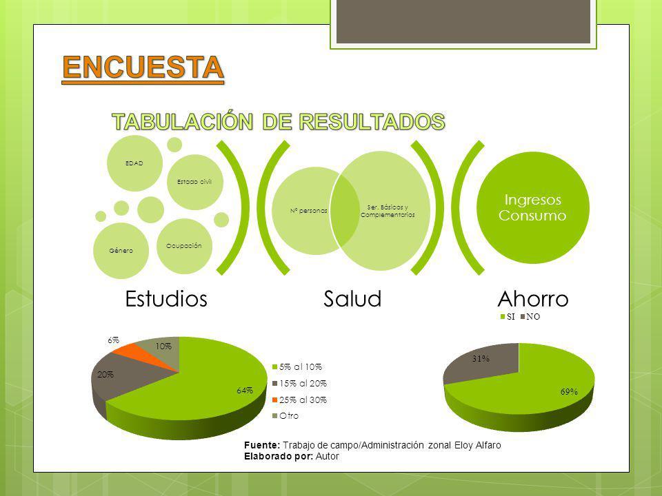 NºParroquias Población/ Universo A fijación Proporcional Muestra Estratificada Dirección donde se va a aplicar las encuestas 1 La mena4435210,30%40 Av.