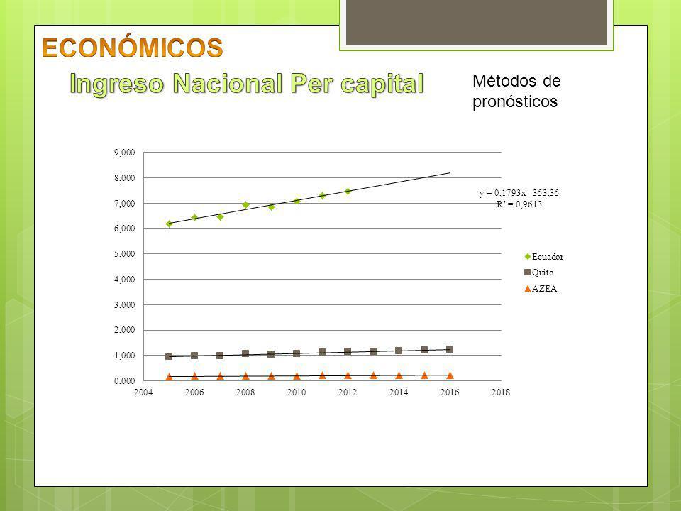 Pronosticar el impacto y dimensión del ahorro como factor de crecimiento de la economía familiar en la población de la administración zonal Eloy Alfaro del Distrito Metropolitano de Quito.