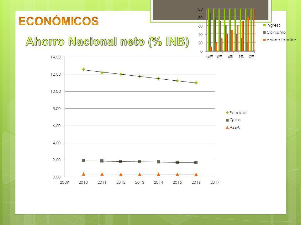 Fuente: Cuentas Nacionales del Ecuador (BCE; 2012) Elaborado por: Autor