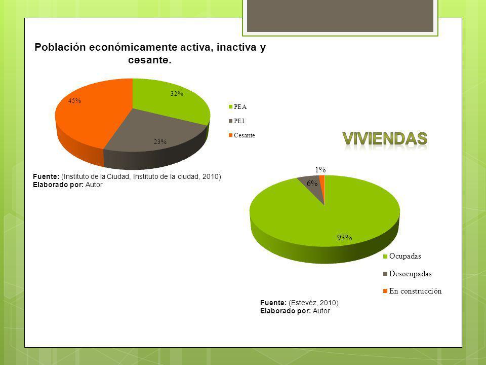 Fuente: (INEC, Instituto nacional de estadísticas y censos, 2010) Elaborado por: Autor