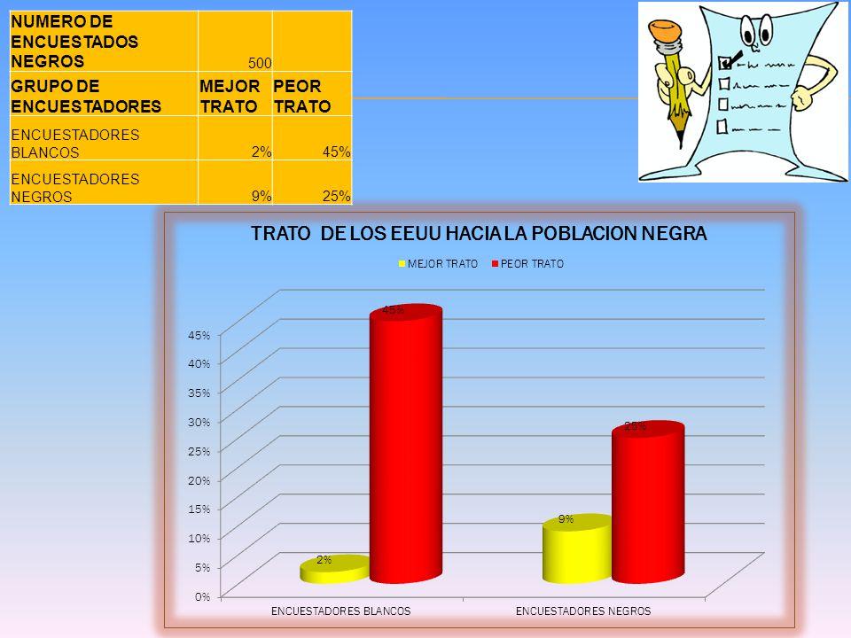 NUMERO DE ENCUESTADOS NEGROS 500 GRUPO DE ENCUESTADORES MEJOR TRATO PEOR TRATO ENCUESTADORES BLANCOS2%45% ENCUESTADORES NEGROS9%25%