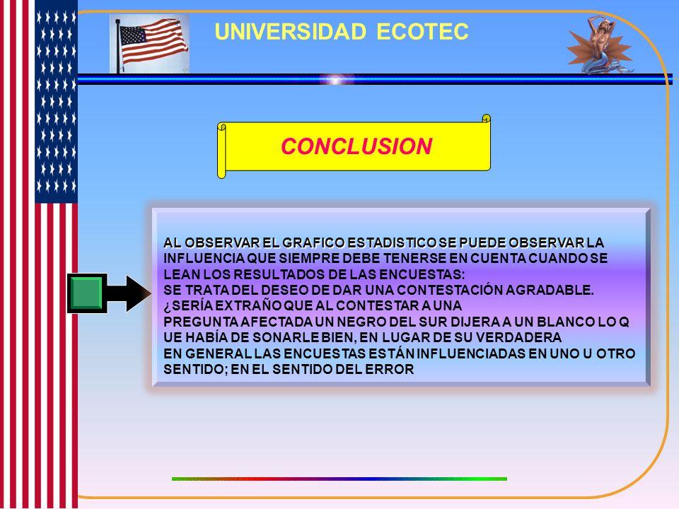 UNIVERSIDAD ECOTEC CONCLUSION AL OBSERVAR EL GRAFICO ESTADISTICO SE PUEDE OBSERVAR AL OBSERVAR EL GRAFICO ESTADISTICO SE PUEDE OBSERVAR LA INFLUENCIA QUE SIEMPRE DEBE TENERSE EN CUENTA CUANDO SE LEAN LOS RESULTADOS DE LAS ENCUESTAS: SE TRATA DEL DESEO DE DAR UNA CONTESTACIÓN AGRADABLE.
