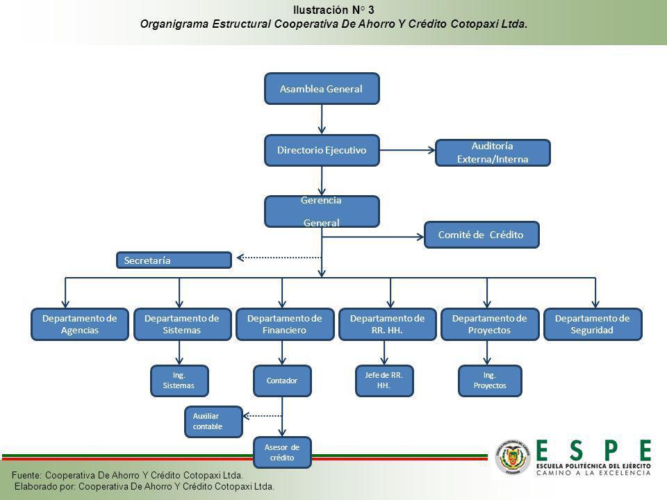 Asamblea General Directorio Ejecutivo Gerencia General Auditoría Externa/Interna Secretaría Departamento de Agencias Departamento de Sistemas Departam