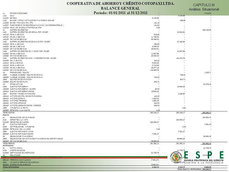 CAPITULO III Análisis Situacional COOPERATIVA DE AHORRO Y CR É DITO COTOPAXI LTDA. BALANCE GENERAL Periodo: 01/01/2011 al 31/12/2011 11FONDOS DISPONIB