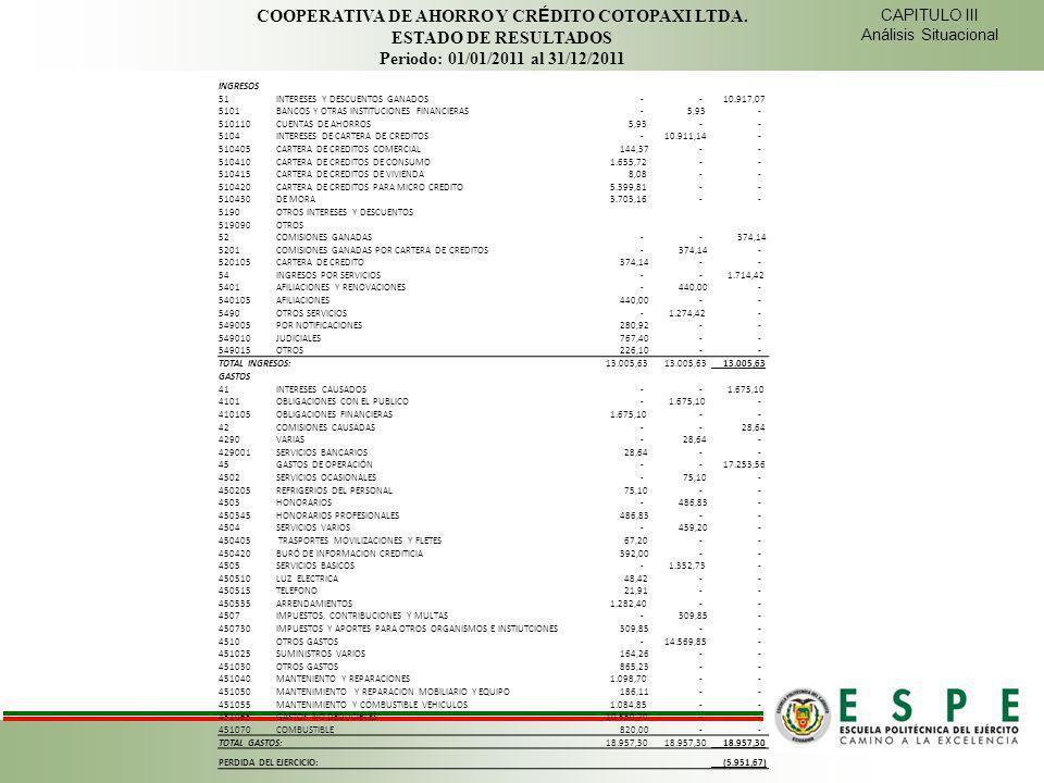 CAPITULO III Análisis Situacional COOPERATIVA DE AHORRO Y CR É DITO COTOPAXI LTDA. ESTADO DE RESULTADOS Periodo: 01/01/2011 al 31/12/2011 INGRESOS 51I