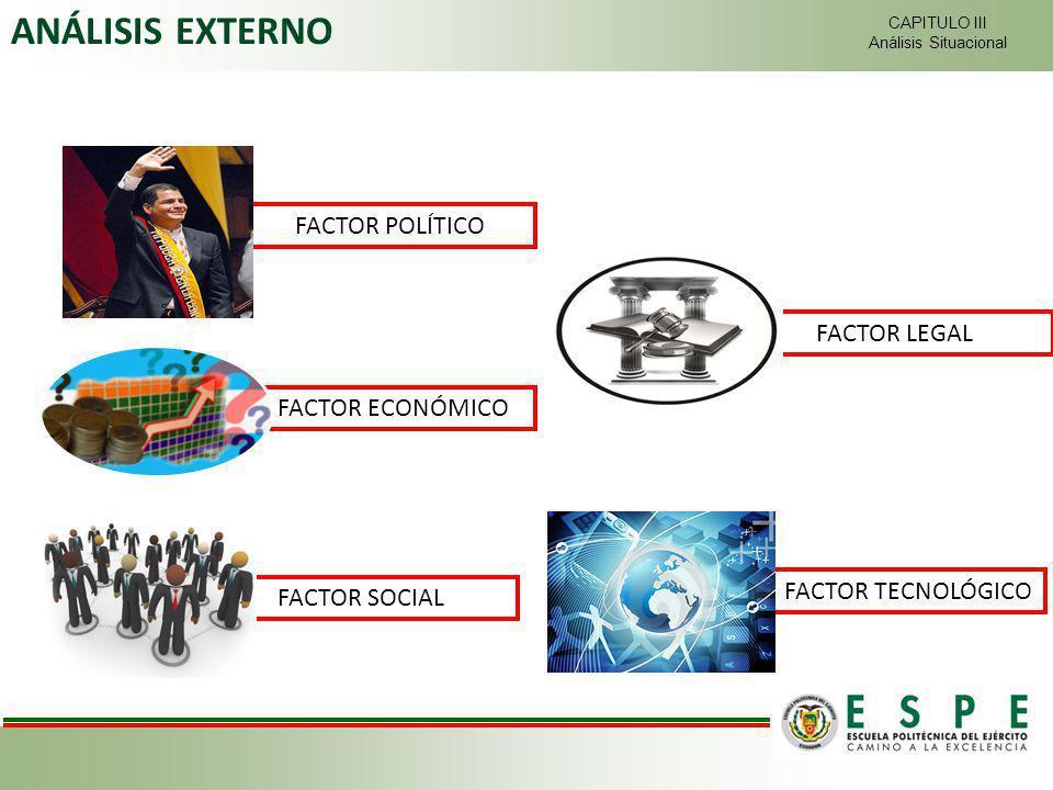 CAPITULO III Análisis Situacional ANÁLISIS EXTERNO FACTOR ECONÓMICO FACTOR POLÍTICO FACTOR TECNOLÓGICO FACTOR LEGAL FACTOR SOCIAL