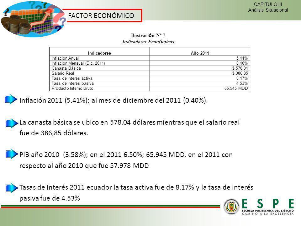 FACTOR ECONÓMICO CAPITULO III Análisis Situacional Inflación 2011 (5.41%); al mes de diciembre del 2011 (0.40%). La canasta básica se ubico en 578.04
