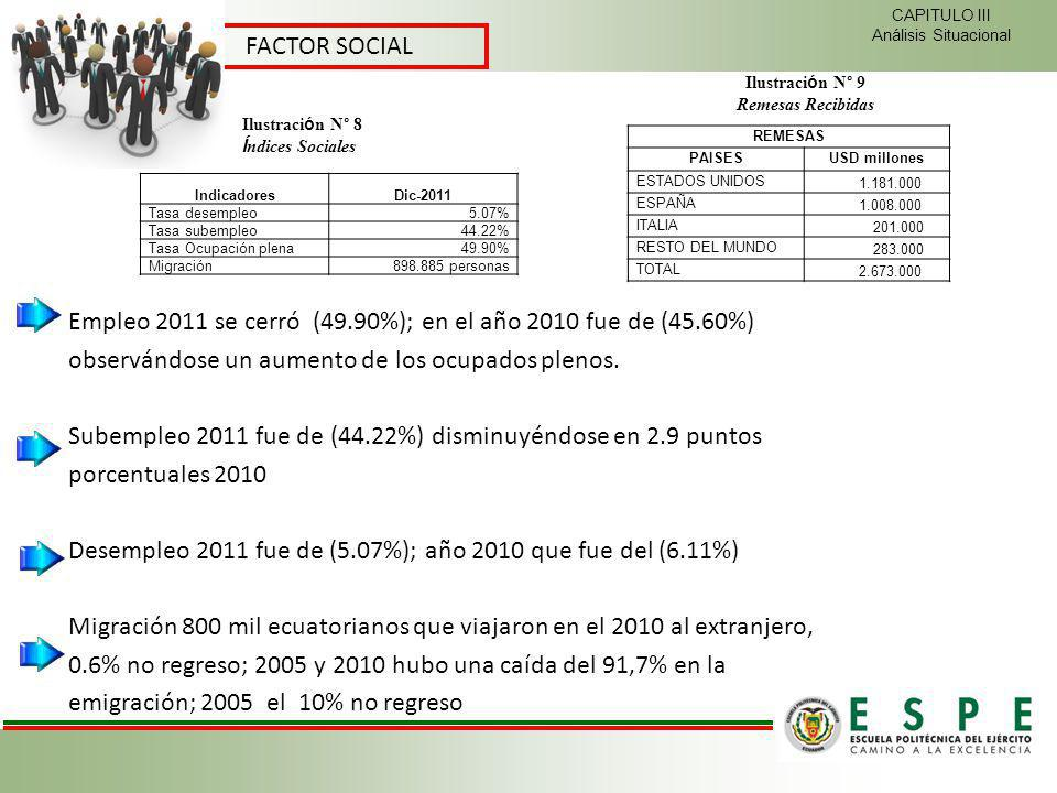 CAPITULO III Análisis Situacional FACTOR SOCIAL IndicadoresDic-2011 Tasa desempleo5.07% Tasa subempleo44.22% Tasa Ocupación plena49.90% Migración898.8