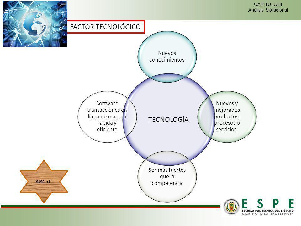 FACTOR TECNOLÓGICO TECNOLOGÍA Nuevos conocimientos Nuevos y mejorados productos, procesos o servicios. Ser más fuertes que la competencia Software tra