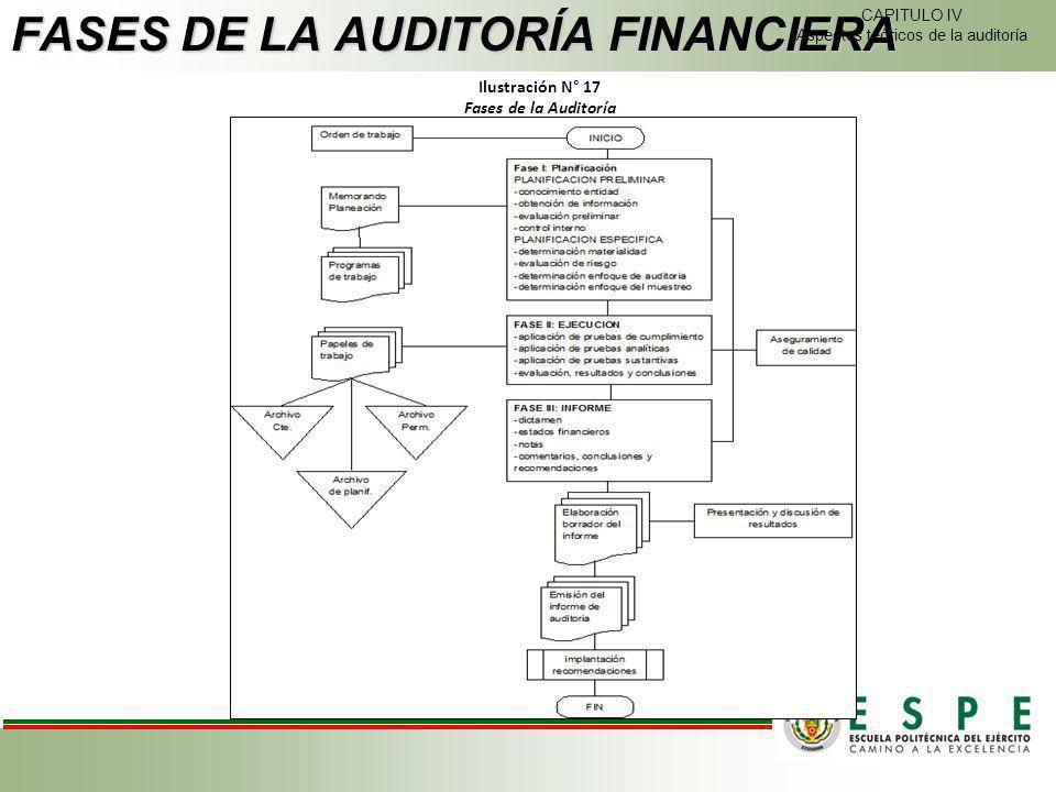 Ilustración N° 17 Fases de la Auditoría FASES DE LA AUDITORÍA FINANCIERA CAPITULO IV Aspectos teóricos de la auditoría