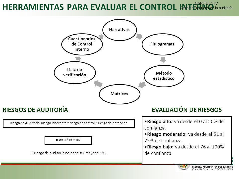 HERRAMIENTAS PARA EVALUAR EL CONTROL INTERNO NarrativasFlujogramas Método estadístico Matrices Lista de verificación Cuestionarios de Control Interno