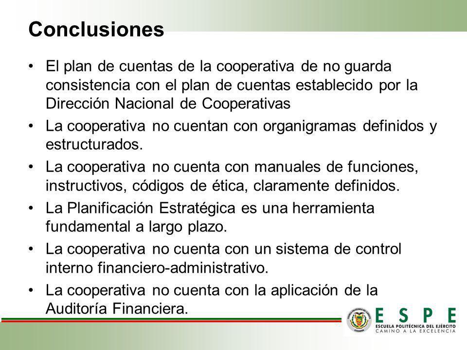 Conclusiones El plan de cuentas de la cooperativa de no guarda consistencia con el plan de cuentas establecido por la Dirección Nacional de Cooperativ