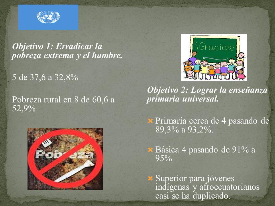 Objetivo 1: Erradicar la pobreza extrema y el hambre. 5 de 37,6 a 32,8% Pobreza rural en 8 de 60,6 a 52,9% Objetivo 2: Lograr la enseñanza primaria un