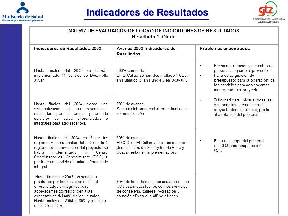 Indicadores de Resultados MATRIZ DE EVALUACIÓN DE LOGRO DE INDICADORES DE RESULTADOS Resultado 1: Oferta Indicadores de Resultados 2003Avance 2003 Ind