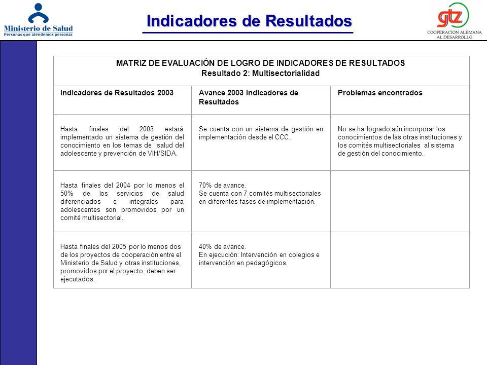 MATRIZ DE EVALUACIÓN DE LOGRO DE INDICADORES DE RESULTADOS Resultado 2: Multisectorialidad Indicadores de Resultados 2003Avance 2003 Indicadores de Re