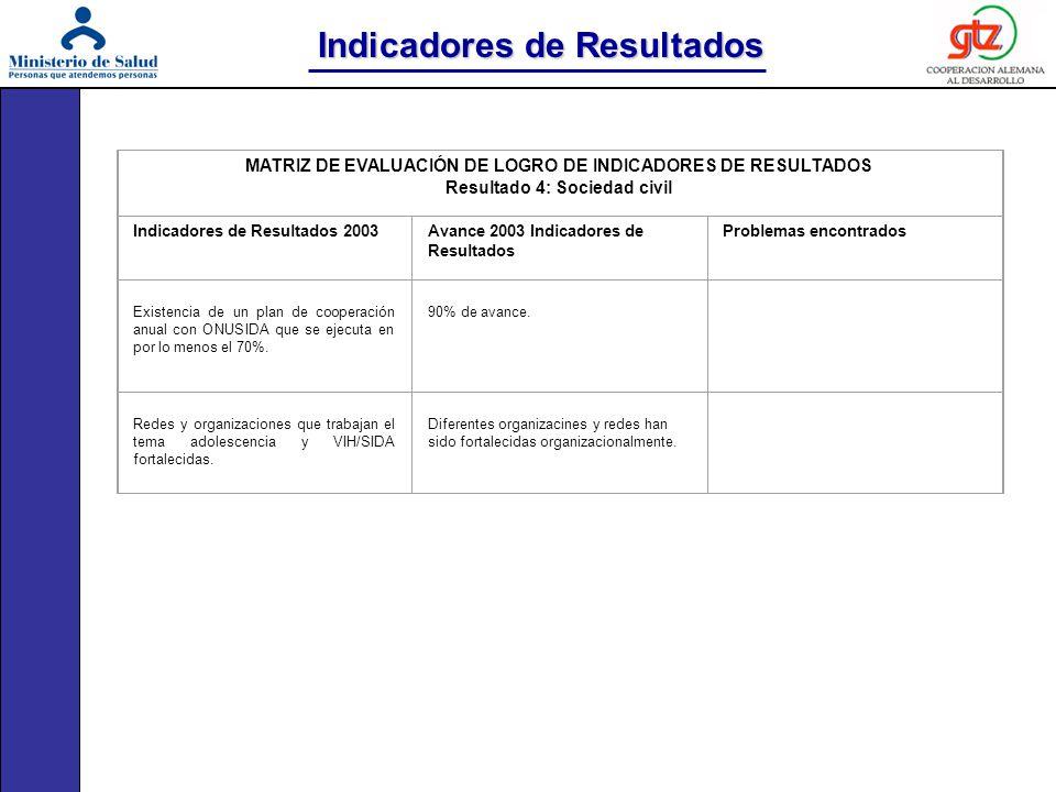 Indicadores de Resultados MATRIZ DE EVALUACIÓN DE LOGRO DE INDICADORES DE RESULTADOS Resultado 4: Sociedad civil Indicadores de Resultados 2003Avance