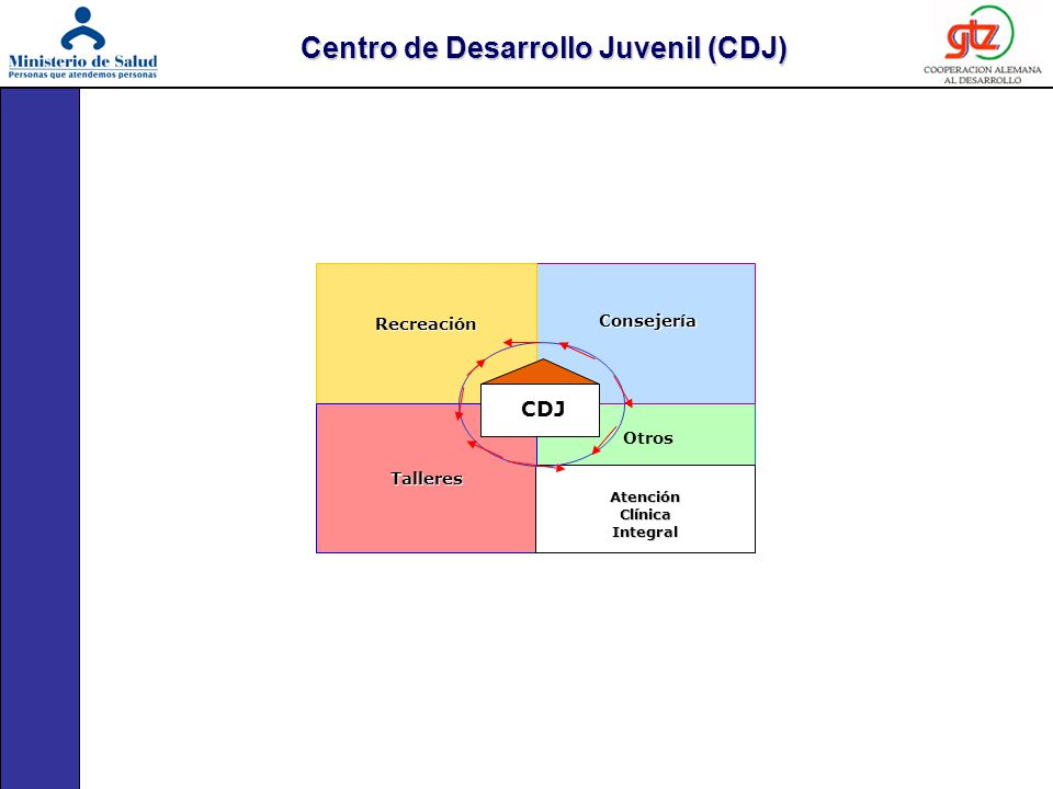 CAMINO DEL ADOLESCENTE HACIA UNA VIDA SALUDABLE ADOLESCENTE FORTALECIDO/A ADOLESCENTE FORTALECIDO/A Referido ADOLESCENTE Espontáneo Captado Otros MEDIO AMBIENTE COMUNIDADCOMUNIDAD TRABAJO COMUNITARIO ESCUELAESCUELA FAMILIAFAMILIA ORGANIZACIÓN JUVENIL (ADOLESCENTEPROTAGÓNICO) C O M U N I D A D CDJ Otros Consejería Consejería Recreación Recreación Talleres Atención Atención Clínica Integral CDJ IEC ASC