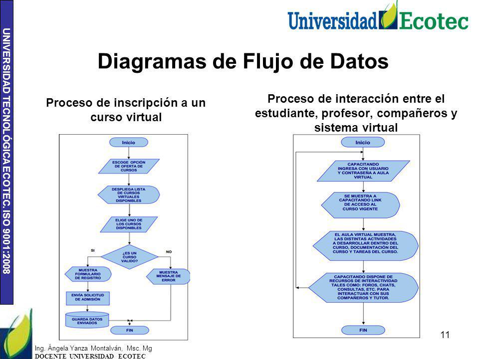 UNIVERSIDAD TECNOLÓGICA ECOTEC. ISO 9001:2008 Diagramas de Flujo de Datos Proceso de inscripción a un curso virtual 11 Proceso de interacción entre el