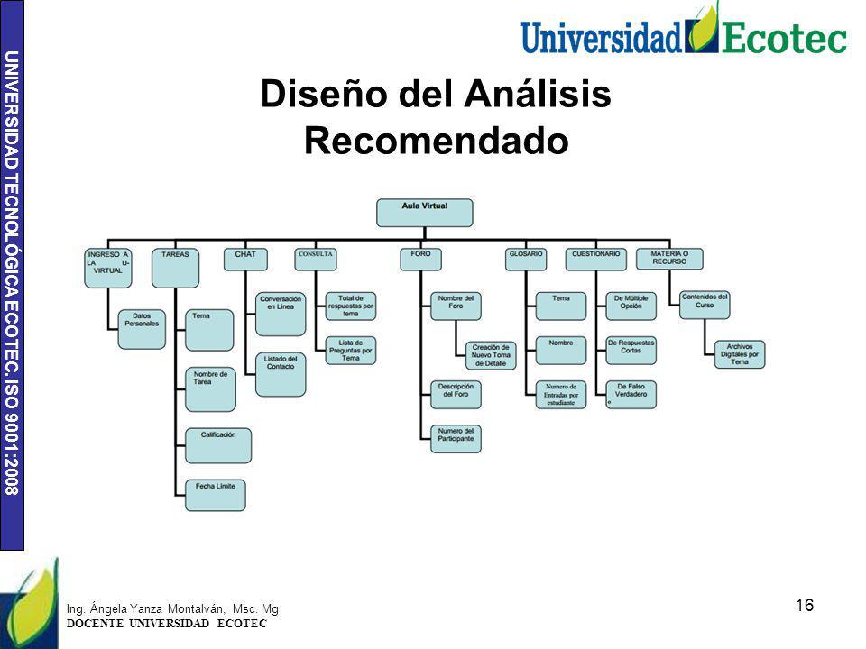 UNIVERSIDAD TECNOLÓGICA ECOTEC. ISO 9001:2008 Diseño del Análisis Recomendado 16 Propuesta Ing. Ángela Yanza Montalván, Msc. Mg DOCENTE UNIVERSIDAD EC