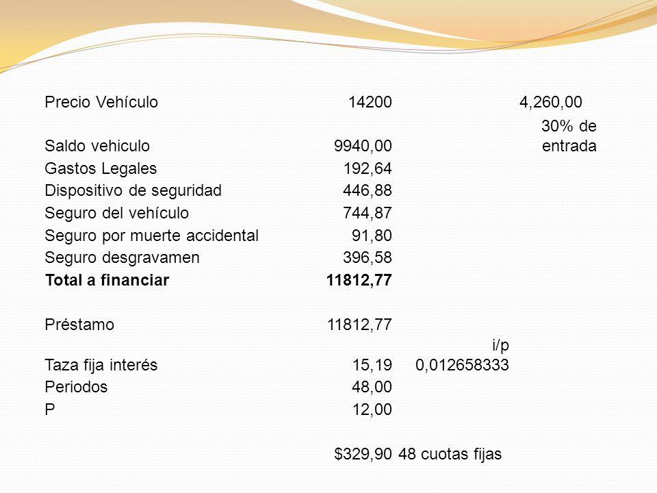 Precio Vehículo14200 4,260,00 Saldo vehiculo9940,00 30% de entrada Gastos Legales192,64 Dispositivo de seguridad446,88 Seguro del vehículo744,87 Seguro por muerte accidental91,80 Seguro desgravamen396,58 Total a financiar11812,77 Préstamo11812,77 Taza fija interés15,19 i/p 0,012658333 Periodos48,00 P12,00 $329,90 48 cuotas fijas