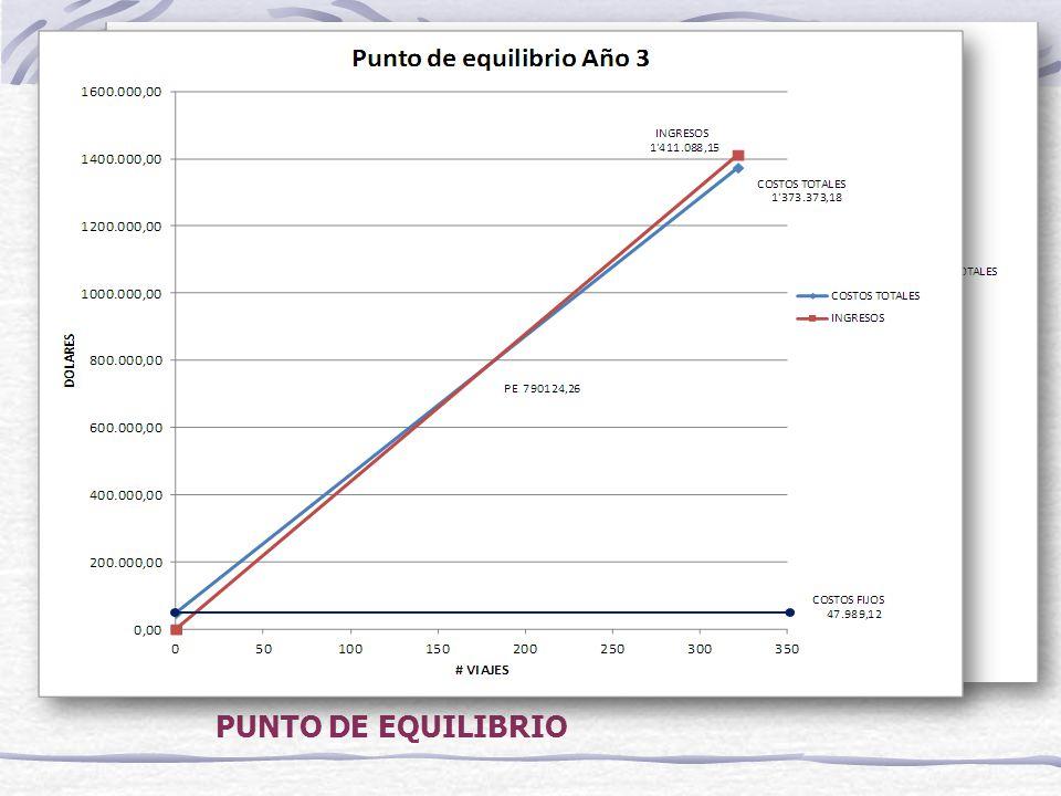 POLITICAS DE LA COMPAÑÍA POLÍTICAS DE PRECIOS Y UTILIDADES Margen utilidad: 15% contenedor de 20 18% contenedor de 40.