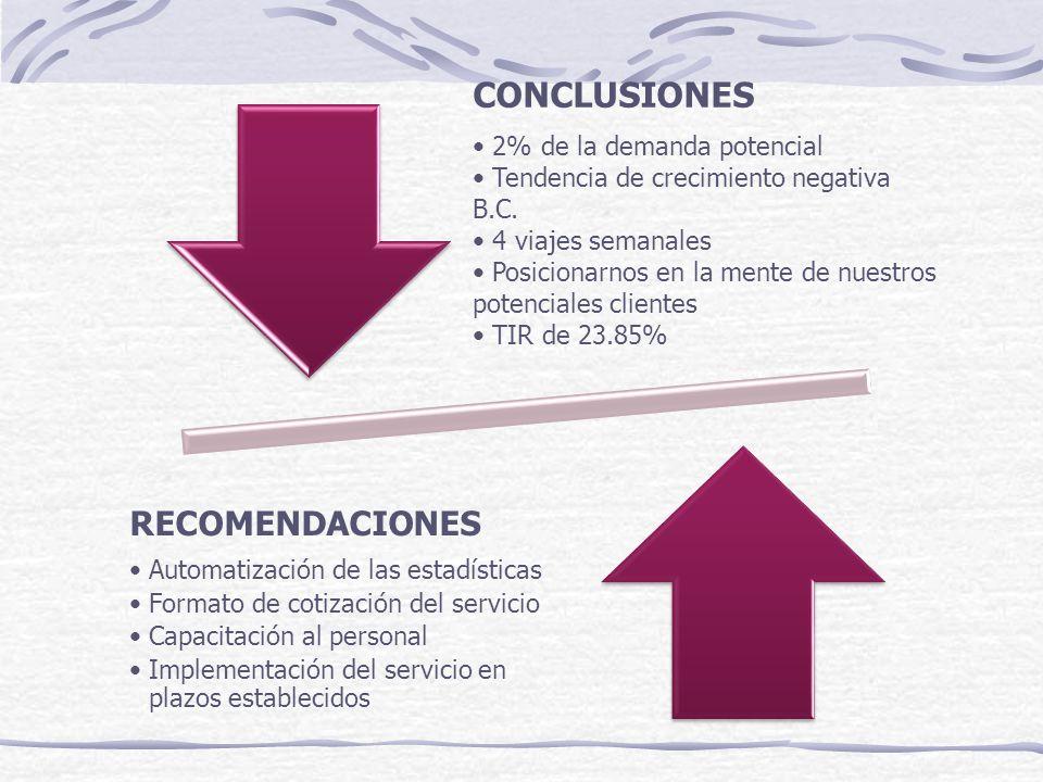 CONCLUSIONES 2% de la demanda potencial Tendencia de crecimiento negativa B.C. 4 viajes semanales Posicionarnos en la mente de nuestros potenciales cl
