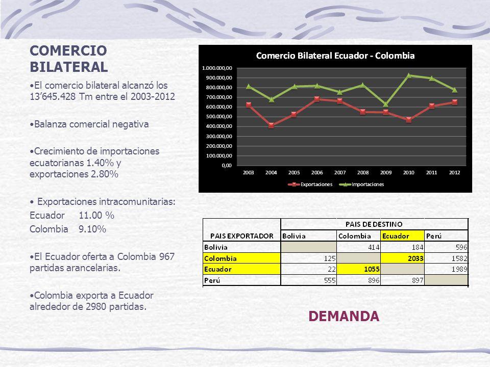 COMERCIO BILATERAL POR CARRETERA Colombia – Ecuador Exportaciones - 7% anual Importaciones – 17% anual Ecuador – Colombia Dirección General de la Marina Mercante del Ecuador 80% marítimo, 4% aéreo y 16% terrestre Promedio de crecimiento del 10,25% del comercio bilateral DEMANDA