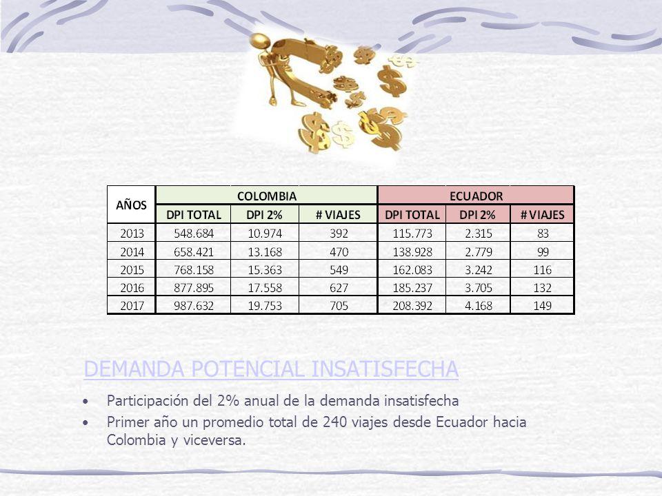AUTORIZACIONES PARA OFERTAR EL SERVICIO Y DOCUMENTOS DE SOPORTE CARTA PORTE INTERNACIONAL MANIFIESTO DE CARGA DECLARACION DE TRANSITO ADUANERO INTERNACIONAL PERMISO DE OPERACIÓN CERTIFICADO DE IDONEIDAD PERMISO DE PRESTACIÓN DE SERVICIOS CERTIFICADO DE HABILITACIÓN PÓLIZA ANDINA DE RESPONSABILIDAD CIVIL LIBRETA ANDINA DE TRIPULANTE TERRESTRE