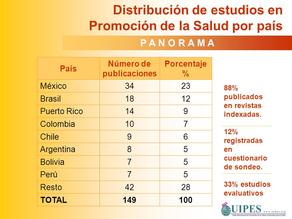 País Número de publicaciones Porcentaje % México3423 Brasil1812 Puerto Rico149 Colombia107 Chile96 Argentina85 Bolivia75 Perú75 Resto4228 TOTAL149100