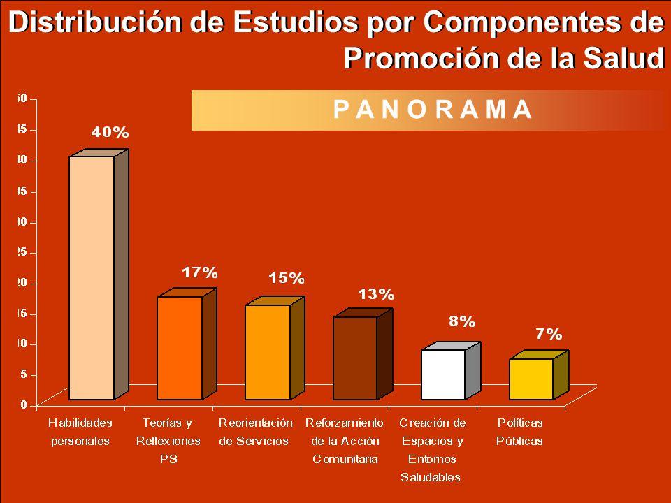 Distribución de Estudios por Componentes de Promoción de la Salud P A N O R A M A