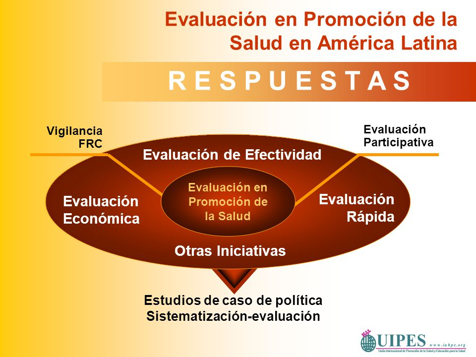 Evaluación Participativa Vigilancia FRC Estudios de caso de política Sistematización-evaluación Evaluación Rápida Evaluación Económica Evaluación de E