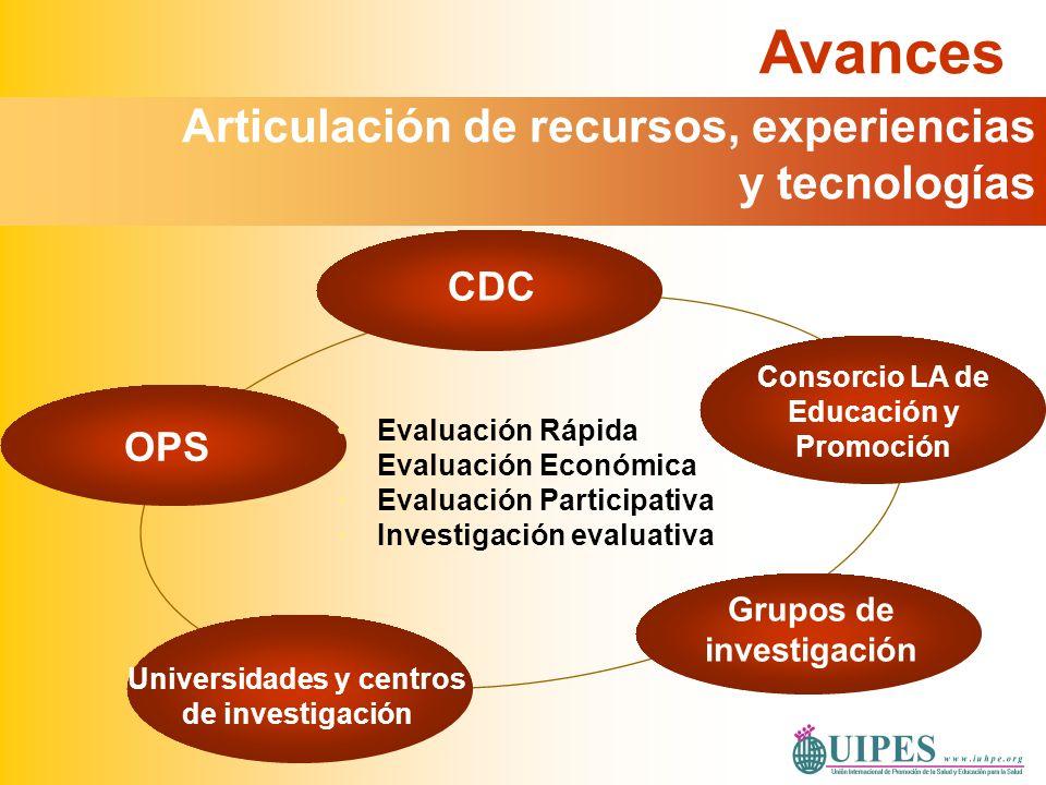Avances Articulación de recursos, experiencias y tecnologías OPS CDC Consorcio LA de Educación y Promoción Universidades y centros de investigación Gr