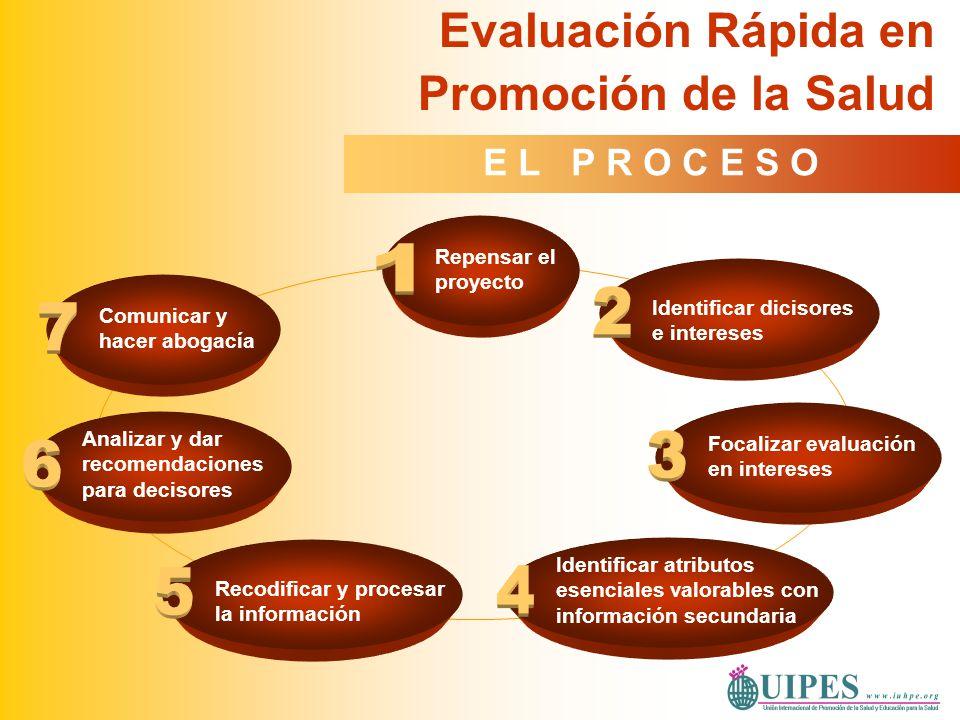 Evaluación Rápida en Promoción de la Salud Identificar atributos esenciales valorables con información secundaria Focalizar evaluación en intereses Id