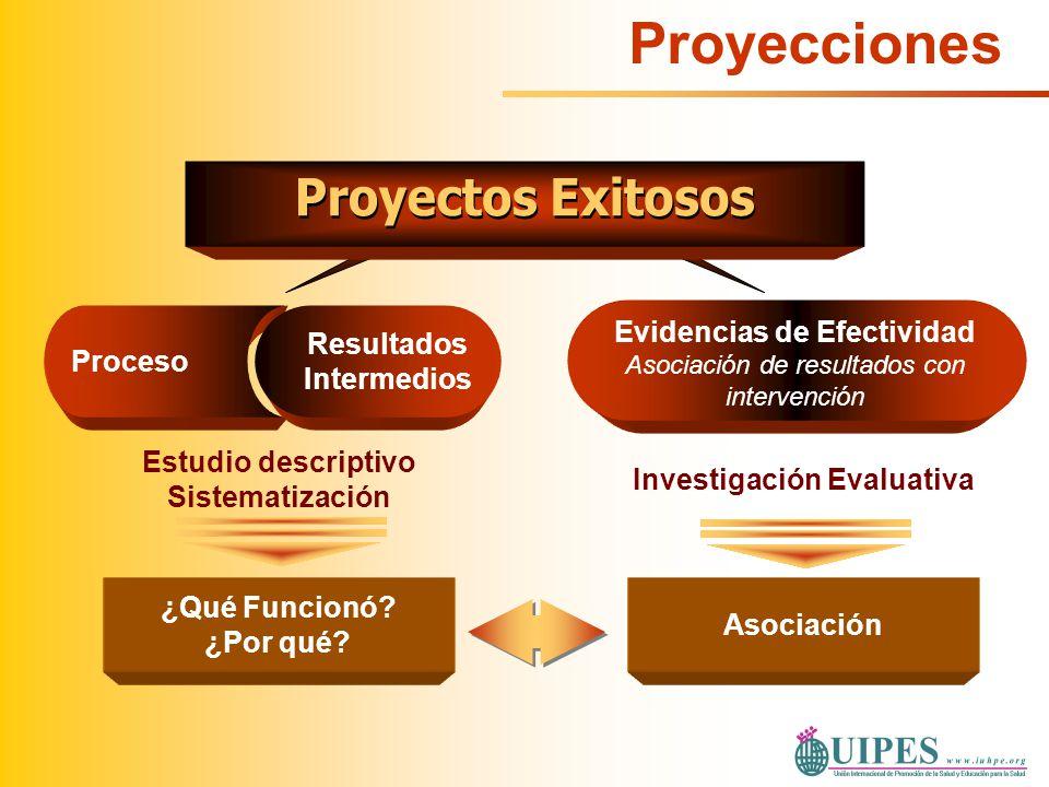 Estudio descriptivo Sistematización Proceso Resultados Intermedios ¿Qué Funcionó? ¿Por qué? Investigación Evaluativa Evidencias de Efectividad Asociac
