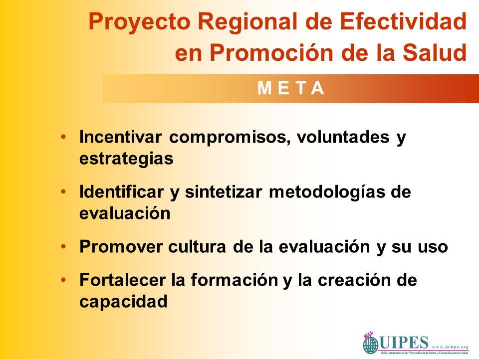 Producción de conocimiento Formulación de políticas Acciones de promoción y bienestar Cerrar la brecha entre: Capacidad para desarrollar, publicar y usar información para influenciar decisiones Evaluación en Promoción de la Salud en América Latina R E S P U E S T A S