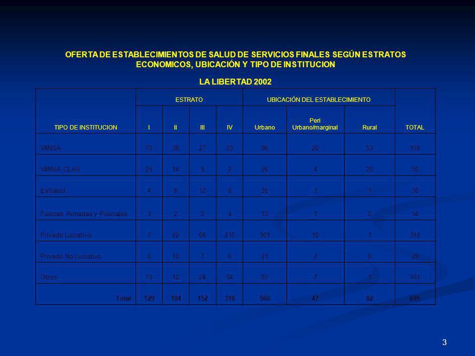 3 OFERTA DE ESTABLECIMIENTOS DE SALUD DE SERVICIOS FINALES SEGÚN ESTRATOS ECONOMICOS, UBICACIÓN Y TIPO DE INSTITUCION LA LIBERTAD 2002 TIPO DE INSTITU