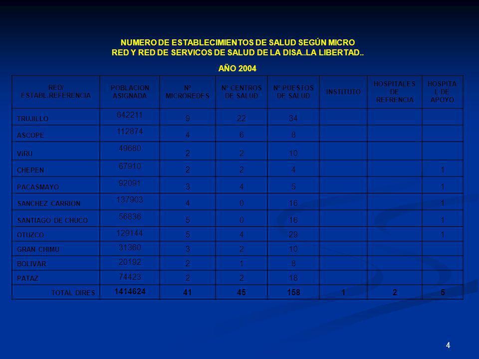 4 NUMERO DE ESTABLECIMIENTOS DE SALUD SEGÚN MICRO RED Y RED DE SERVICOS DE SALUD DE LA DISA..LA LIBERTAD.. AÑO 2004 RED/ ESTABL.REFERENCIA POBLACION A